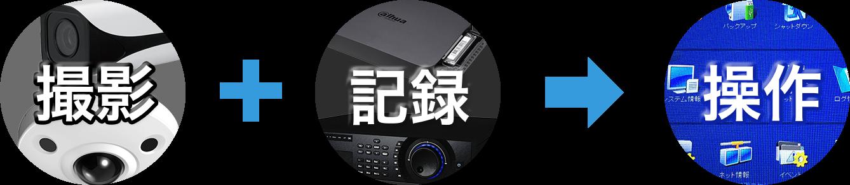 防犯カメラ監視システムの基本要素