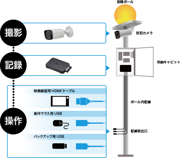 防犯カメラシステム設置施工全体イメージ図
