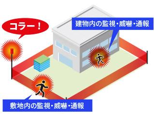 建物内の監視・威嚇・通報 敷地内の監視・威嚇・通報