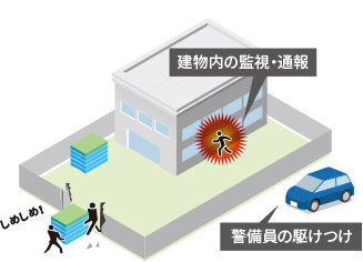 建物内の監視・通報 警備員駆け付け