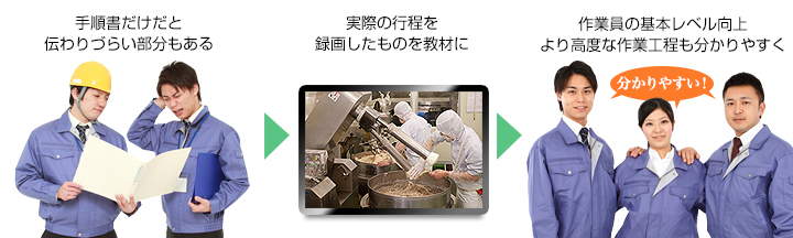 生産管理システム-作業効率の改善